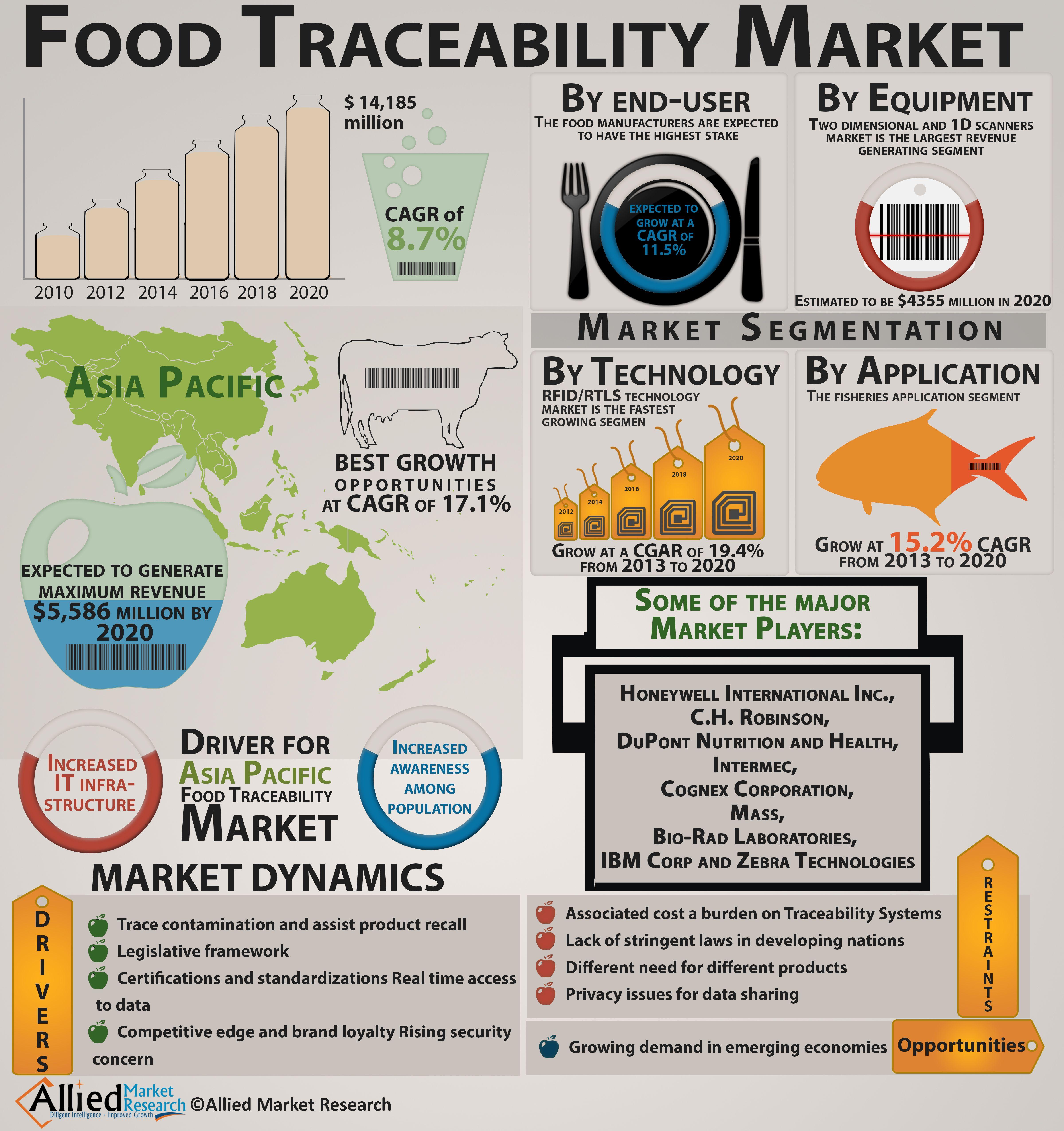 Technology Trends Lubricants Market