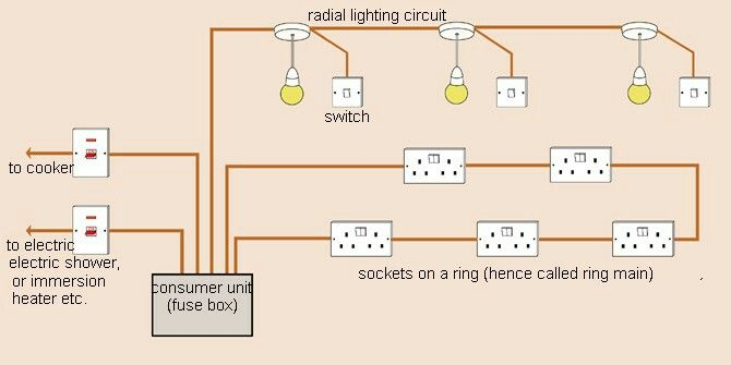 8792143071025c1d1fc35e6bcafc8104 pin by alexandre m�riguet on house electrics pinterest radial socket wiring diagram at edmiracle.co
