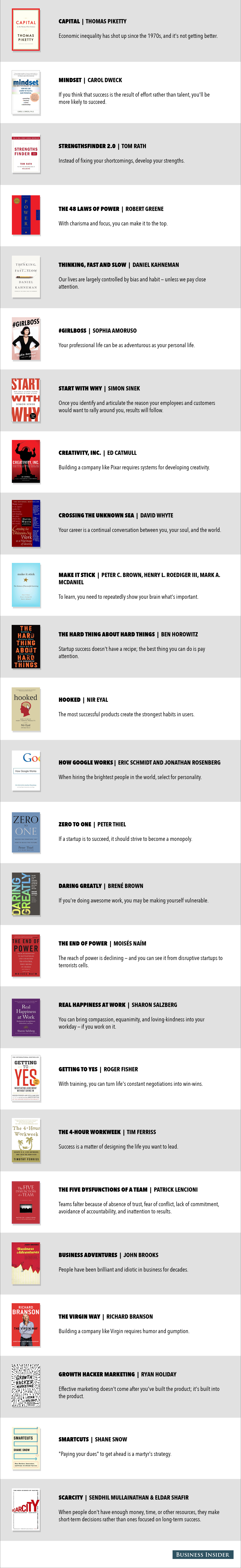 popular business books summarized in one sentence each 50 business books in one sentence page two 1200 px