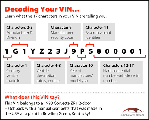 Vin Decoder Where To Find A Good One Online For Free With Images