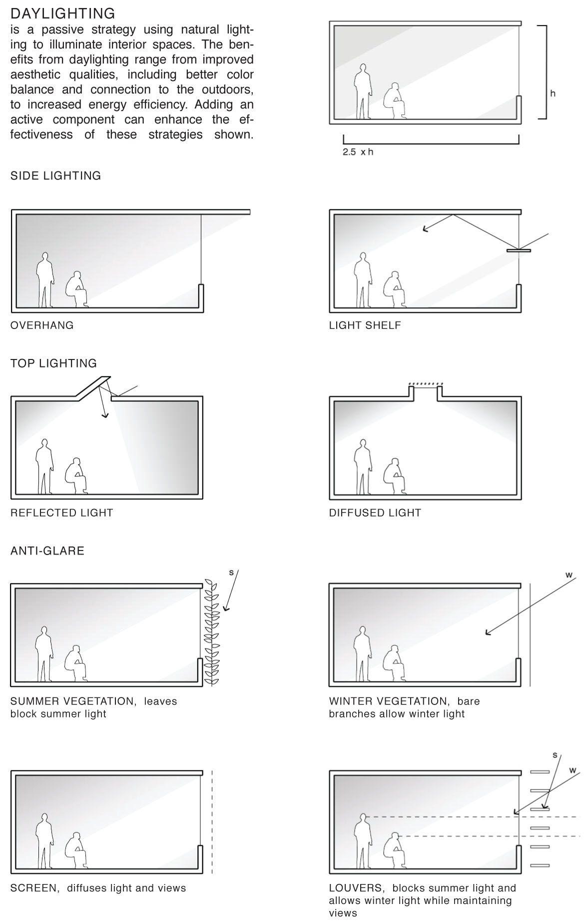 daylighting passive strategies ut zero energy house. Black Bedroom Furniture Sets. Home Design Ideas