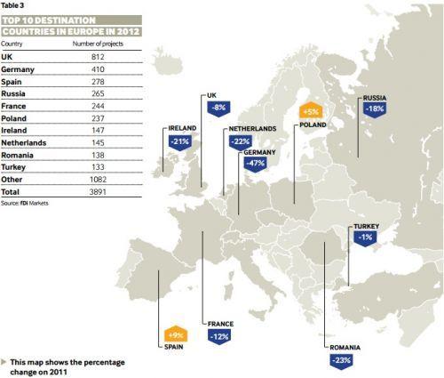 FDI in Europe in 2012 by destination.