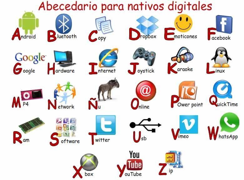 Abecedario Digital Abecedario Tecnologia Educativa Reglas De Clase
