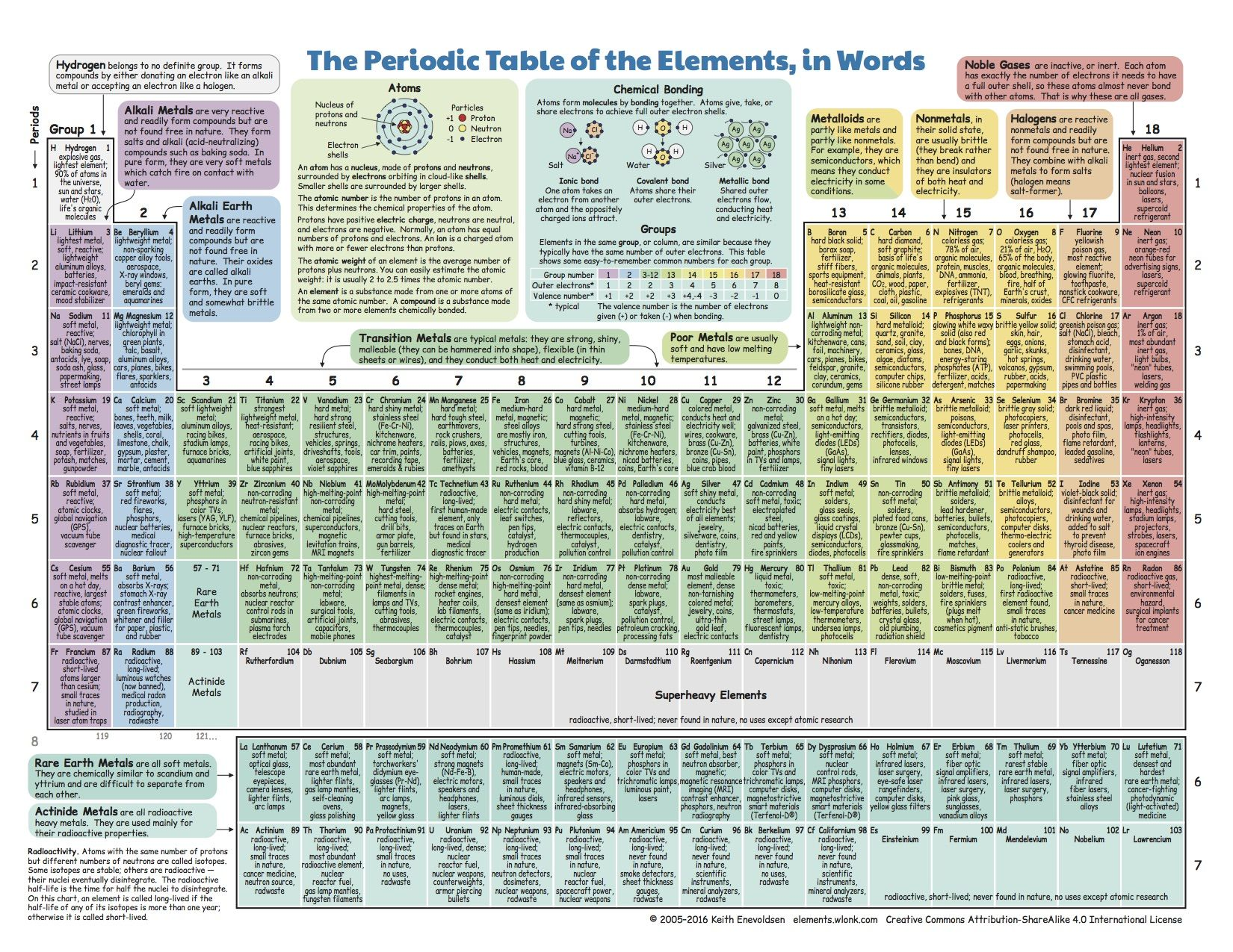 What Do We Do With All The Chemical Elements This