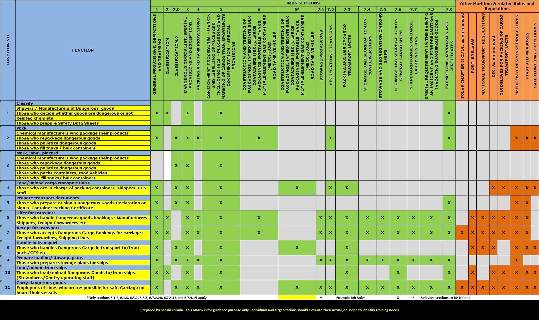 Imdg Code 36 12 Training Matrix Jpg 1840 1092 Coding Matrix