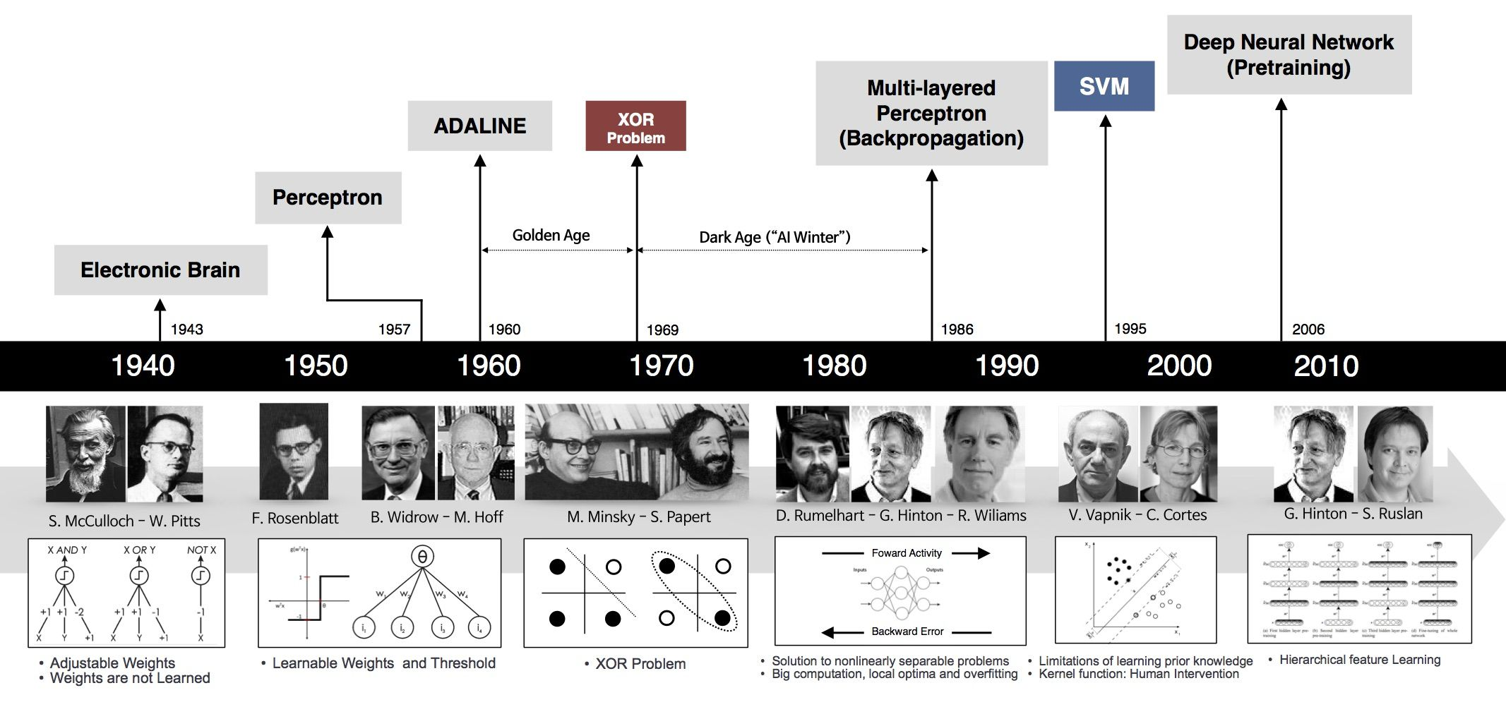 Timeline Deep Learning Machine Learning Learning