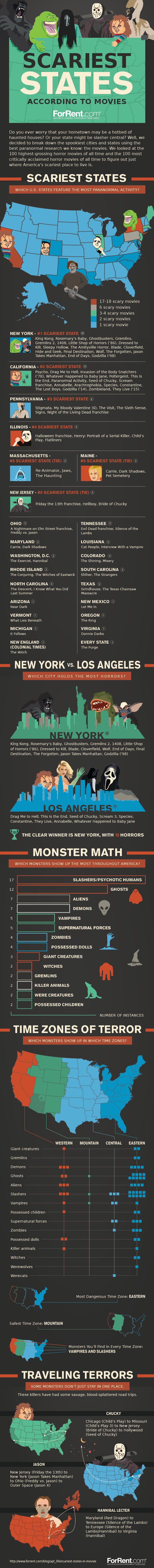 Scariest States According to Movies #Infographic