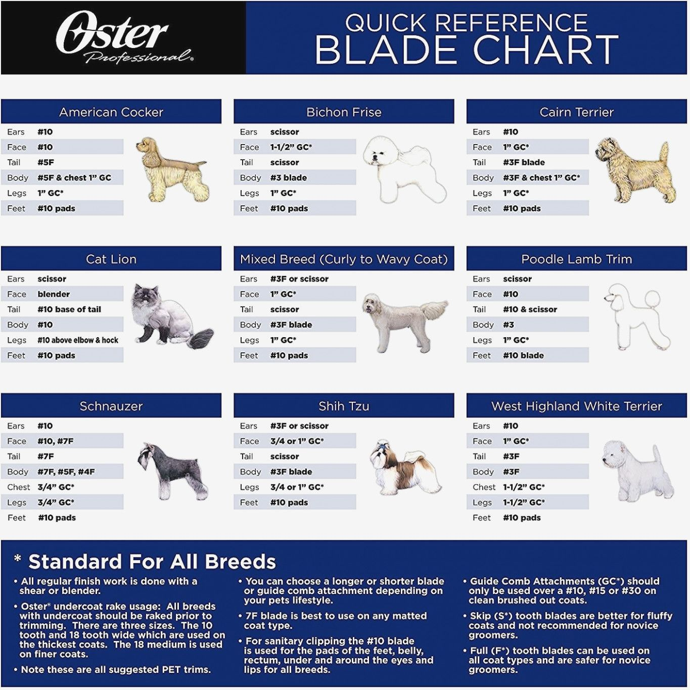 Oster Dog Grooming Blade Chart In 2020 Dog Grooming Clippers Dog Grooming Styles Schnauzer Grooming