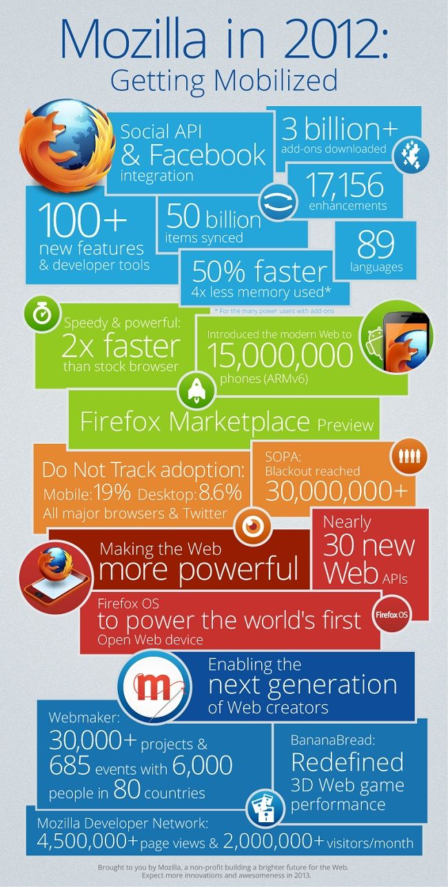 Infographic: Mozilla Counts 2012 Achievements | SEO ( search engine