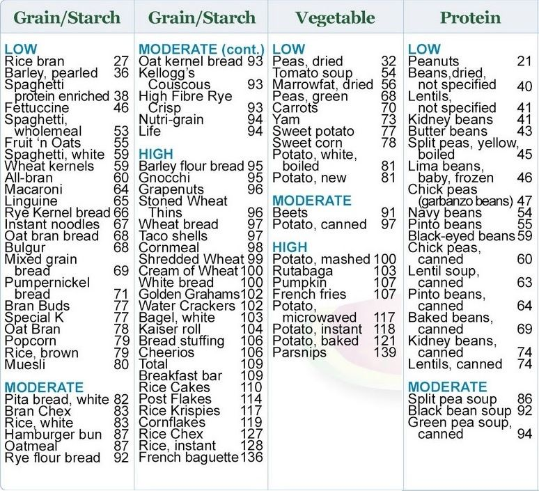 Free print carb counter chart complex carbohydrates also nutrition rh pinterest