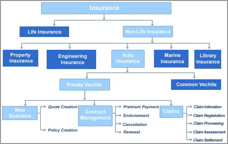 Http Www Linxinsurance Com Auto Insurance Protects You Against