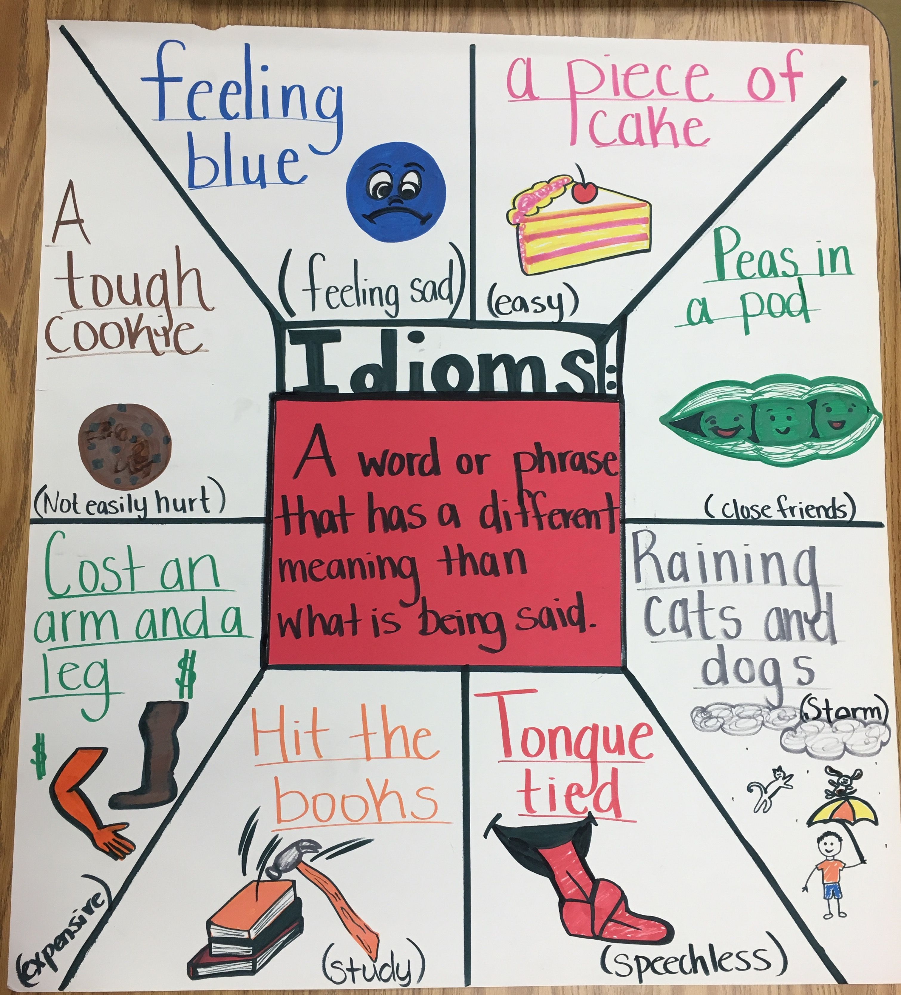 Idioms Anchor Chart Created By Yours Truly