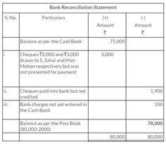 Bank Reconciliation Template Tsgrewalsolutionsclass11Accountancychapter11Bank .