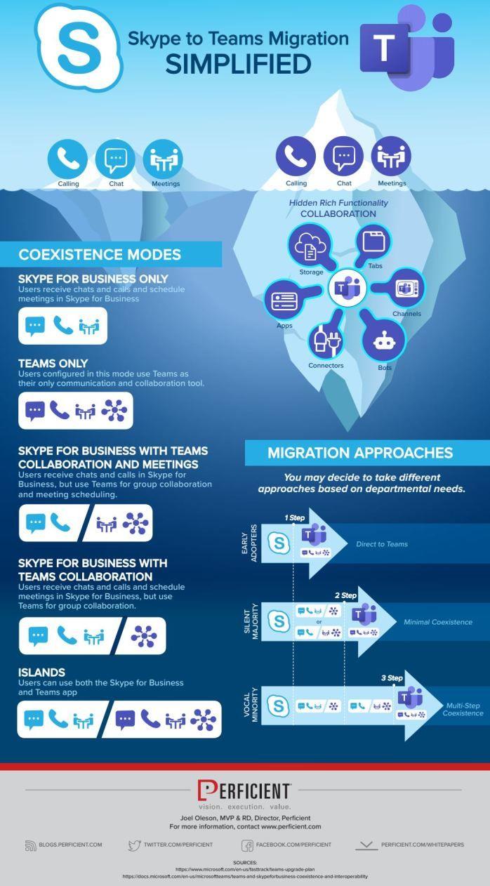 Microsoft Teams deployment Office 365, service iceberg
