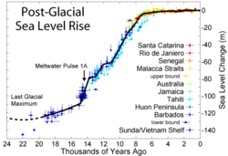 Current Sea Level Rise Wikipedia The Free Encyclopedia Climate Change Essay On Global Warming