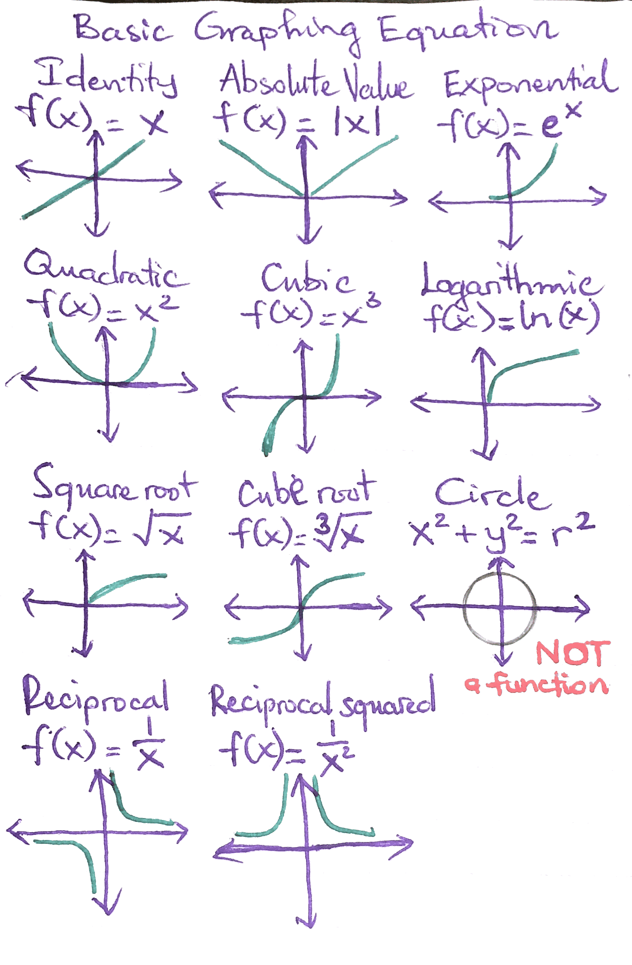 small resolution of Basic Graphing Equations for Math 141 of GRC.   Basic math