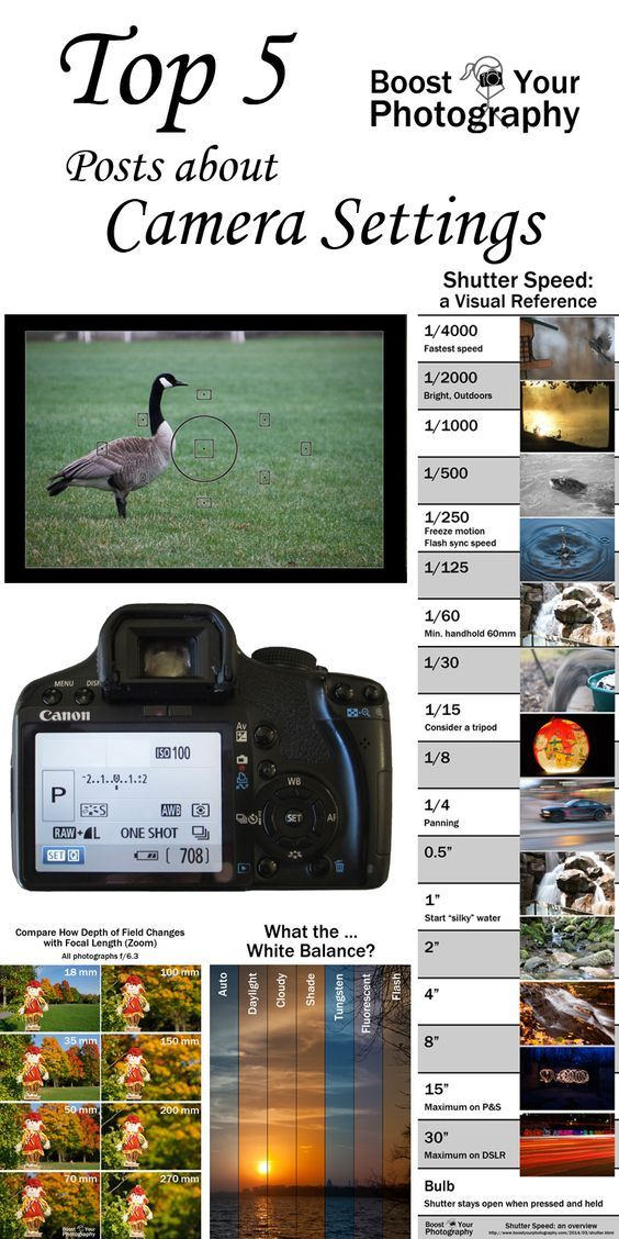 Top 5 Posts about Camera Settings | Boost Your Photography: