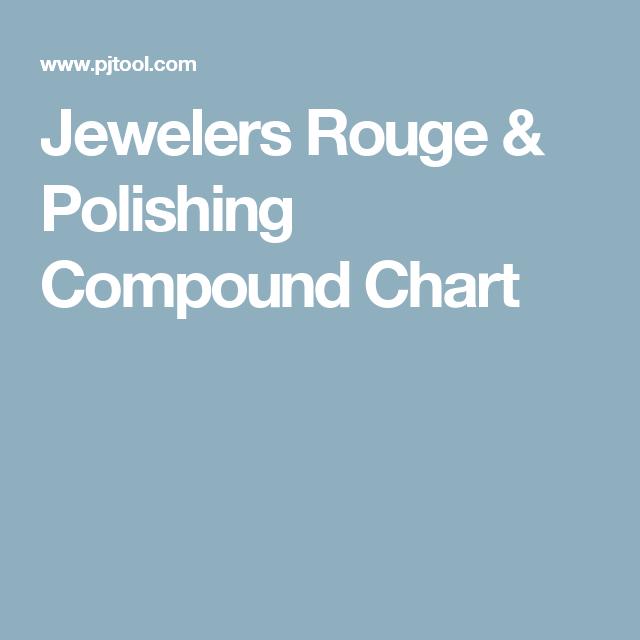 Jewelers Rouge & Polishing Compound Chart