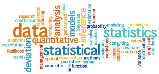 Statistics Word Cloud | Data science | Data science, Statistics