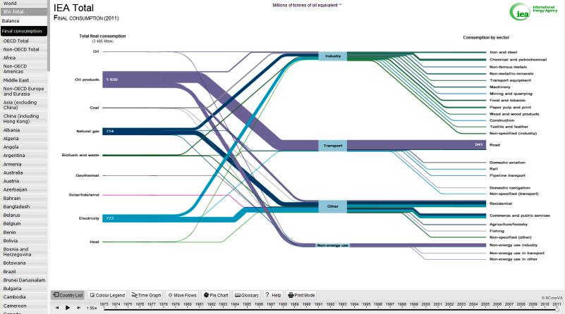 Iea sankey diagram demo ui pinterest iea sankey diagram demo ccuart Image collections