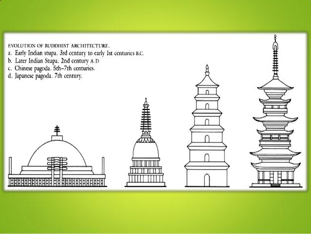 Buddhism PowerPoint holy TEMPLE diagrams Pinterest Buddhism