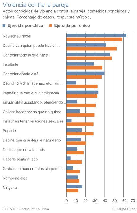 Un 52,6% de las adolescentes cree que en una relación el hombre debe proteger a la mujer | España | EL MUNDO