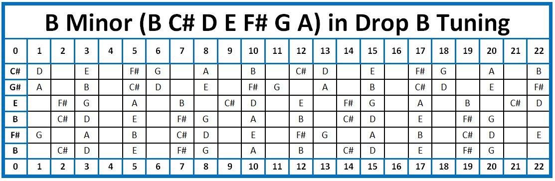 B minor in drop b tuning b minor drop guitar