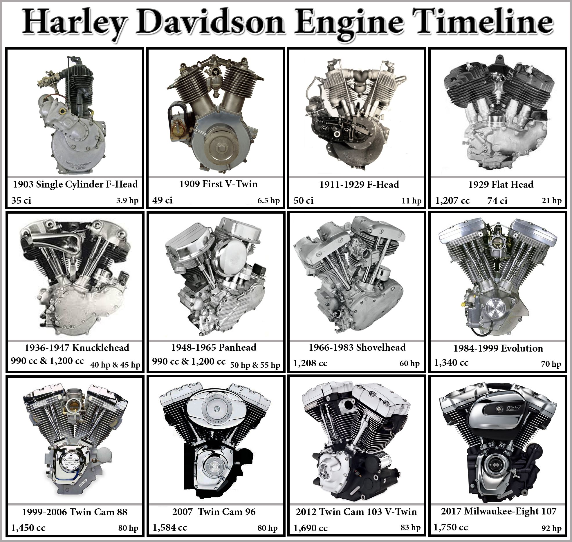 harley davidson engine timeline from 1903 to 2017