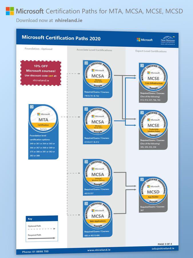 Pin On Microsoft