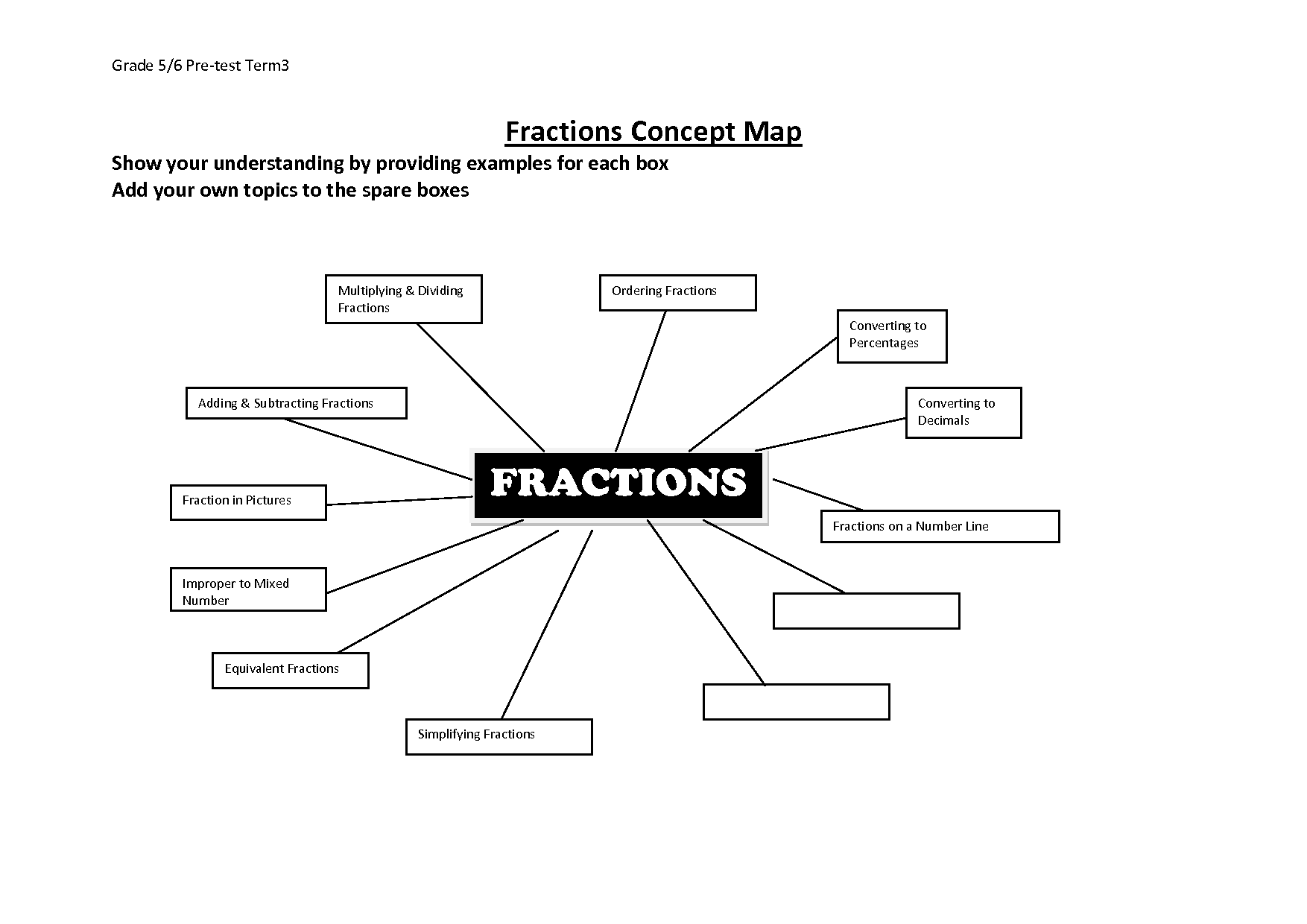 Concept Map Kindergarten