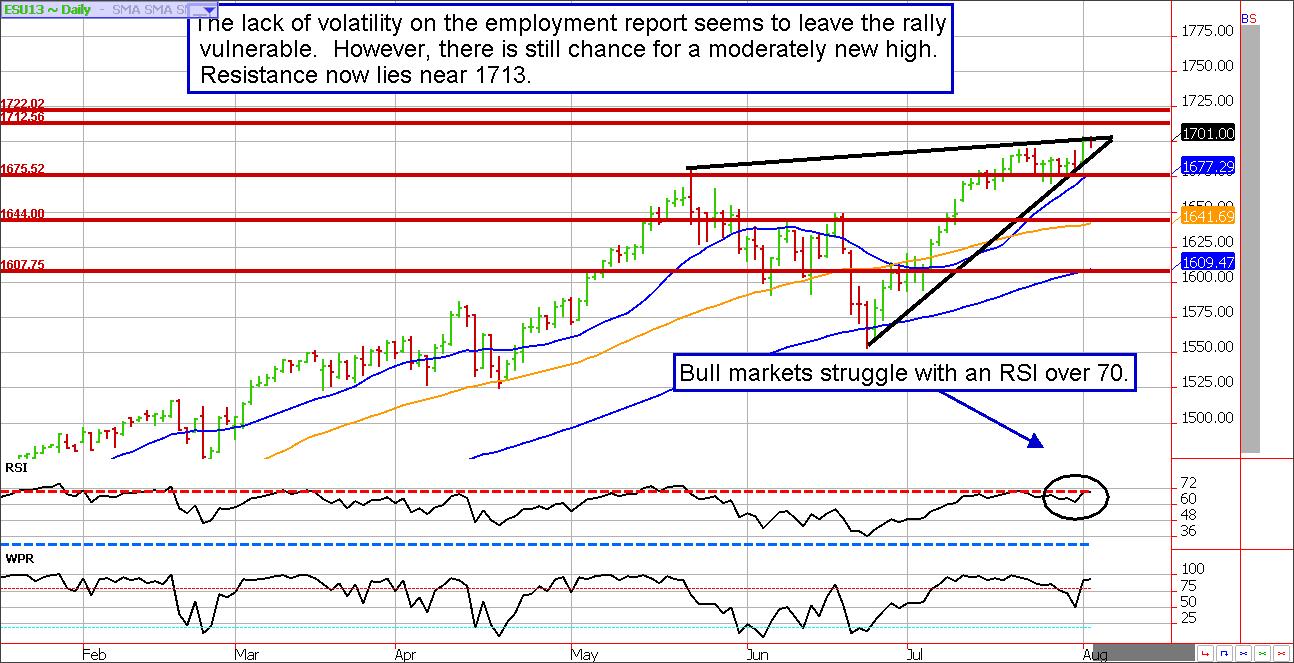 E Mini S Futures Market Price Chart Future Market Price Chart Employment Report