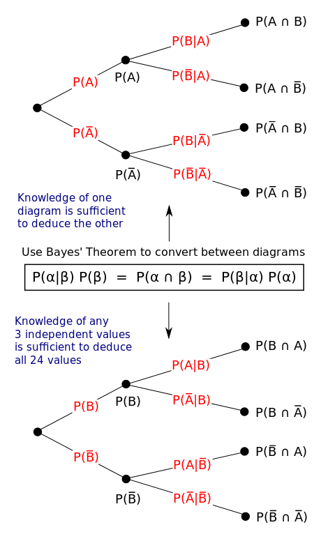 Bayes Theorem Tree Diagrams Bayes Theorem Wikipedia The Free
