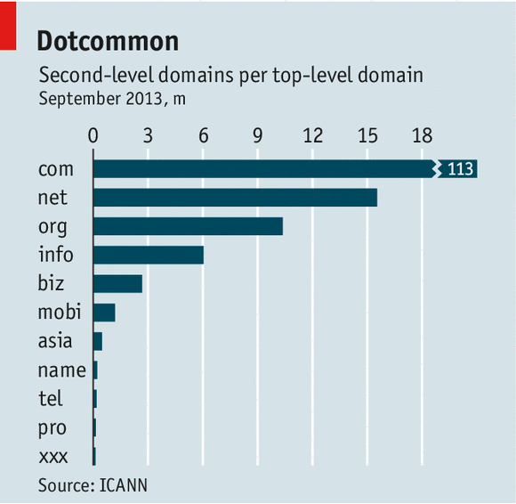 Domain name popularity