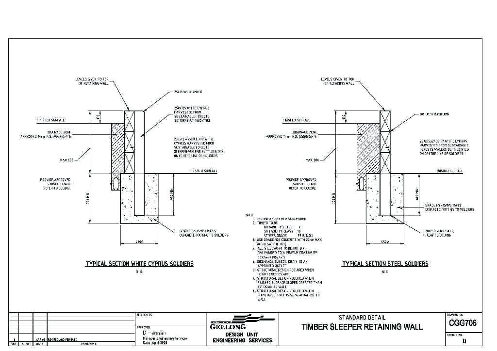 Retaining Wall Design Image Of Retaining Wall Footing Design Sleeper Retaining Wall Design Guide Retaining Wall Design Retaining Wall Wall Design