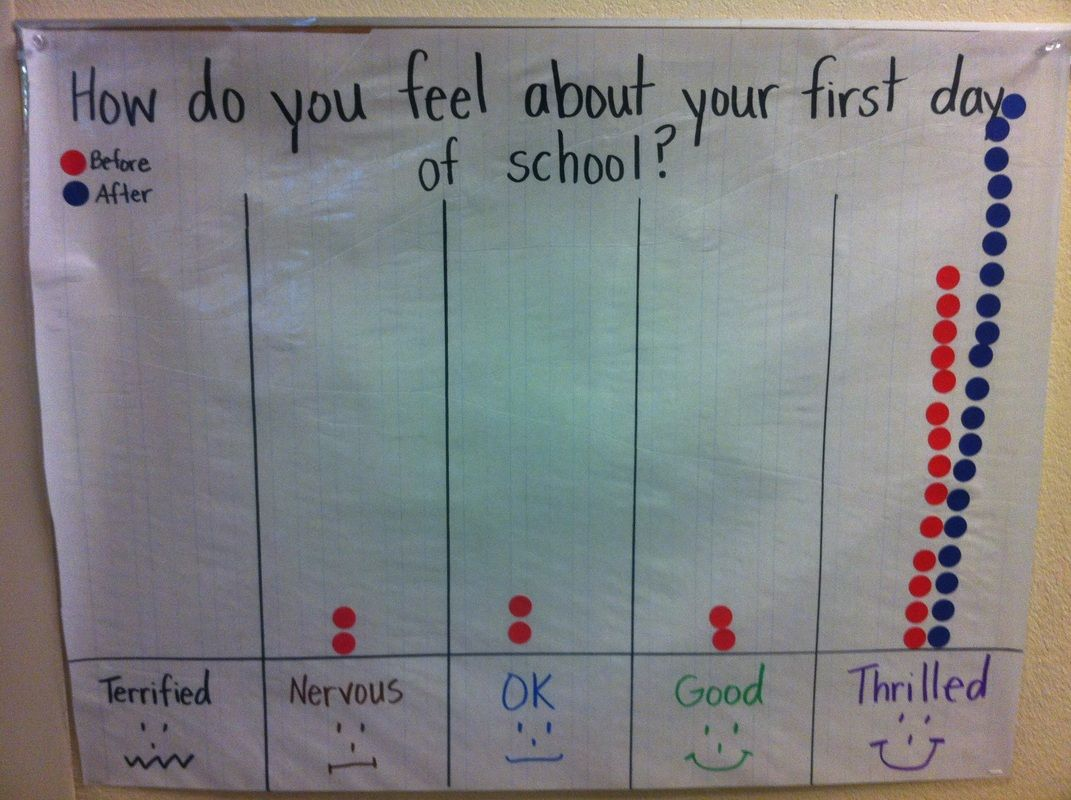 Graph For How Do You Feel About Your First Day Of School