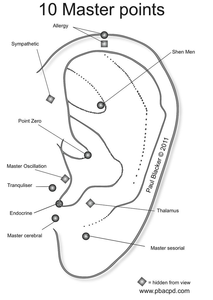 master points also tcm student ear chart auricular acupuncture natural rh pinterest