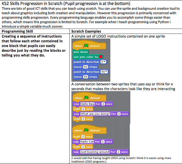 Examples Of Progression In Scratch Programming From Phil Bagge