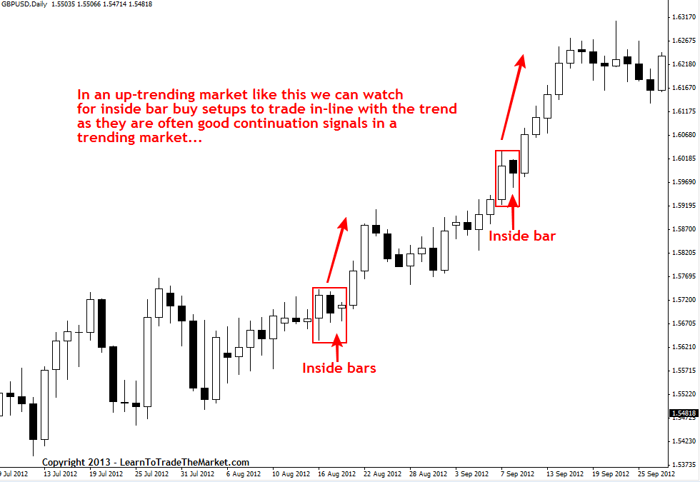What Is A Price Action Trading Signal Next LetS Discuss How We