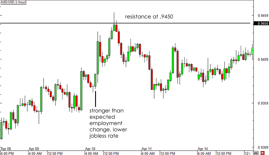 Pin on Forex News