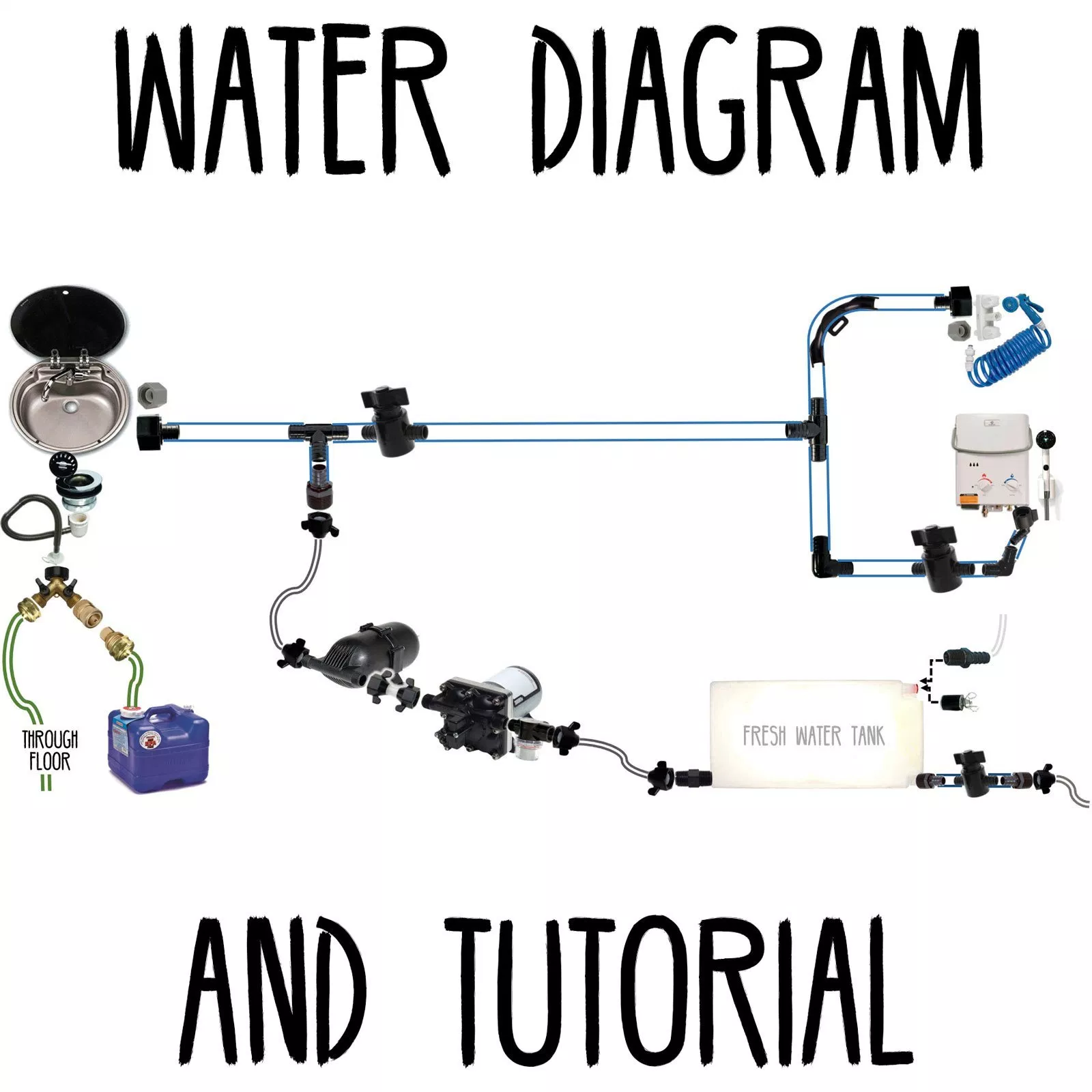 Water Diagram  U0026 Tutorial