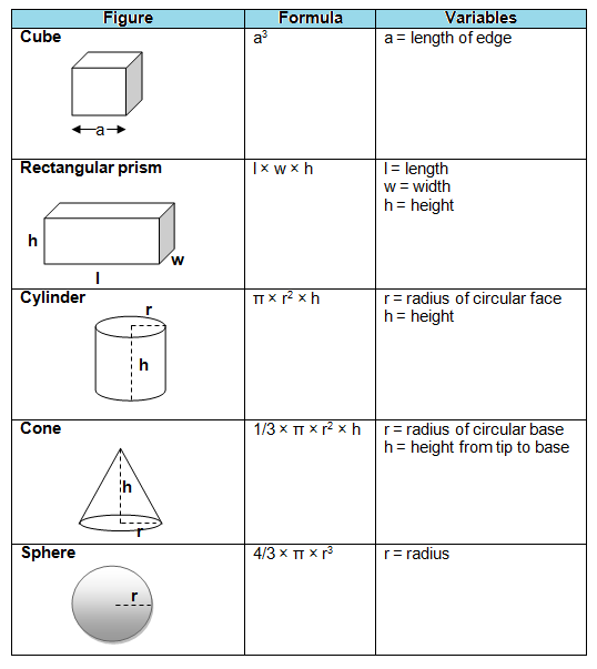 volume equation This lesson provides the common volume formulas of some basic geometry figures such as the cube, the cylinder, the pyramid,.