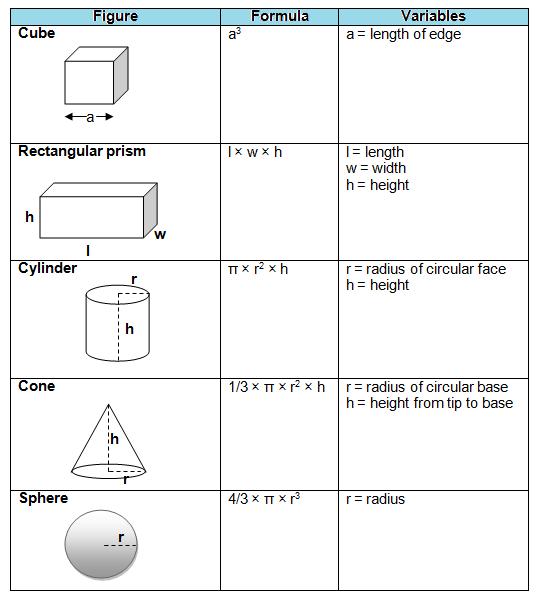 3d Volume Formulas Free Homework Help Geometry Formulas Basic Geometry Studying Math
