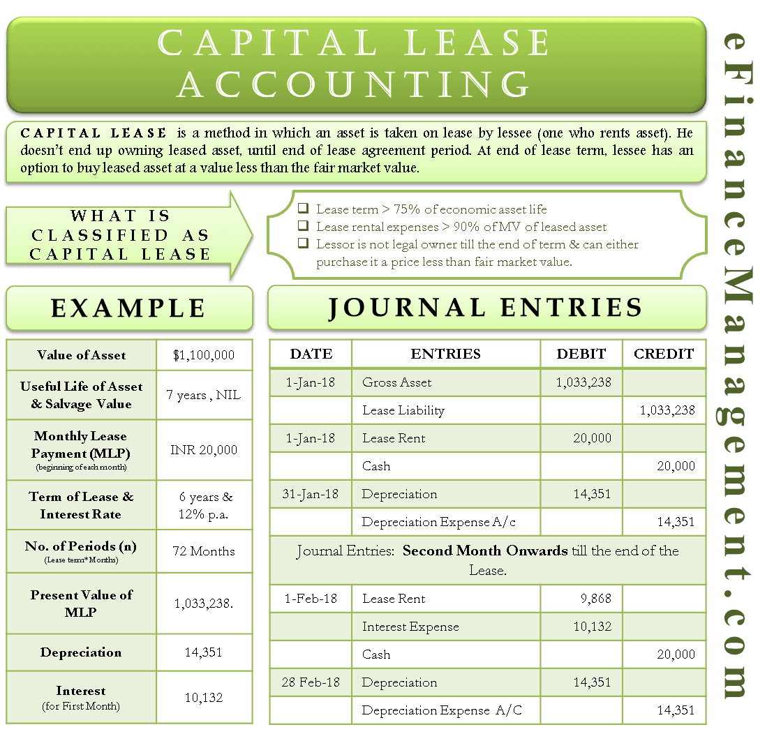 Capital Lease Accounting In