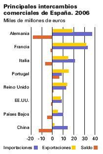 Comercio exterior en España