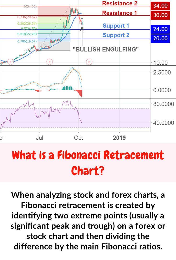 Fibonacci percentages fibonacci stock charts