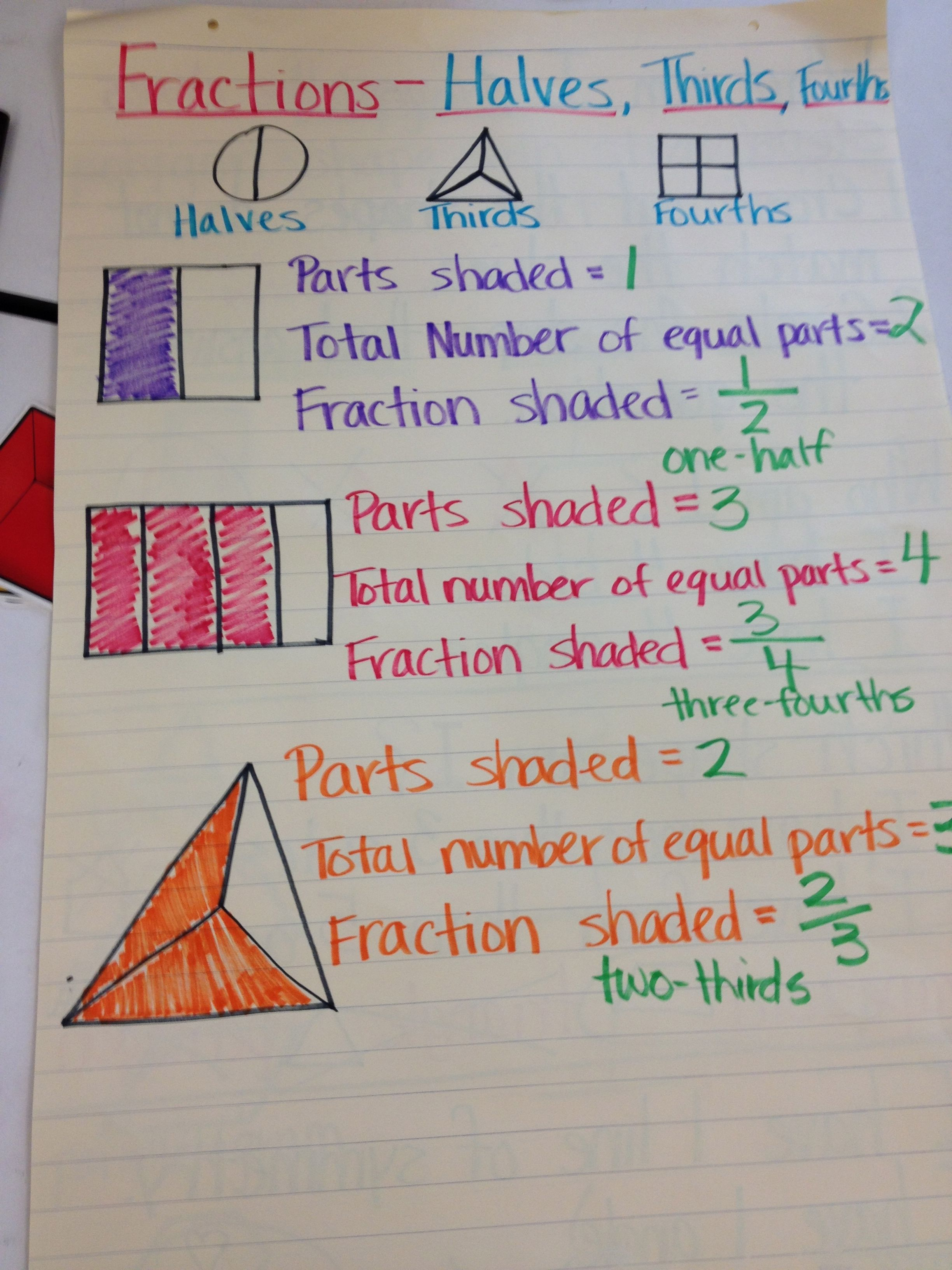 Equal Parts Fraction Worksheet   Printable Worksheets and Activities for  Teachers [ 3264 x 2448 Pixel ]
