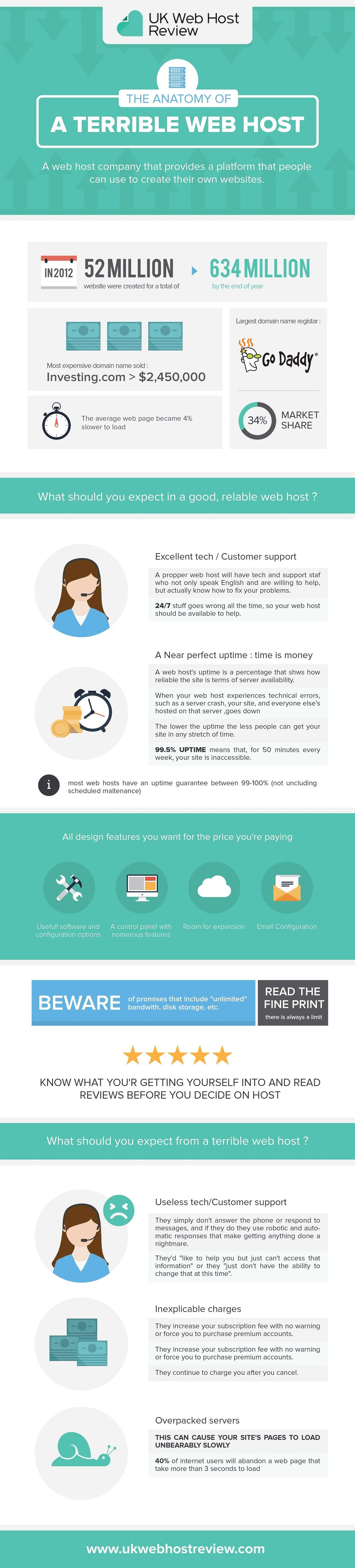 The Anatomy of a Terrible Web Host #Infographic | Infographic ...