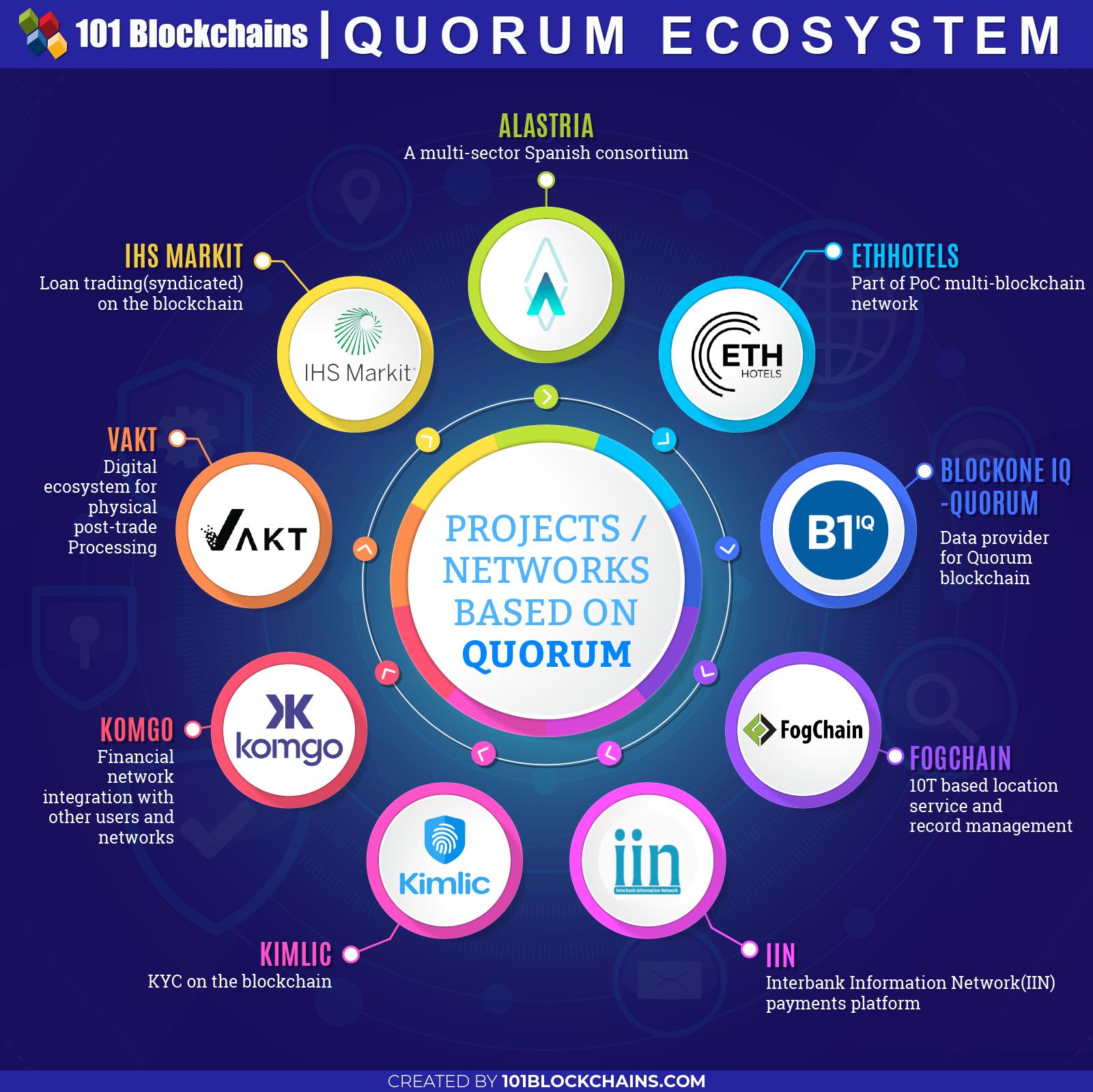Quorum Blockchain Ultimate Guide Blockchain Blockchain Technology Digital Transformation