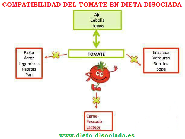 Dieta disociada super efectiva