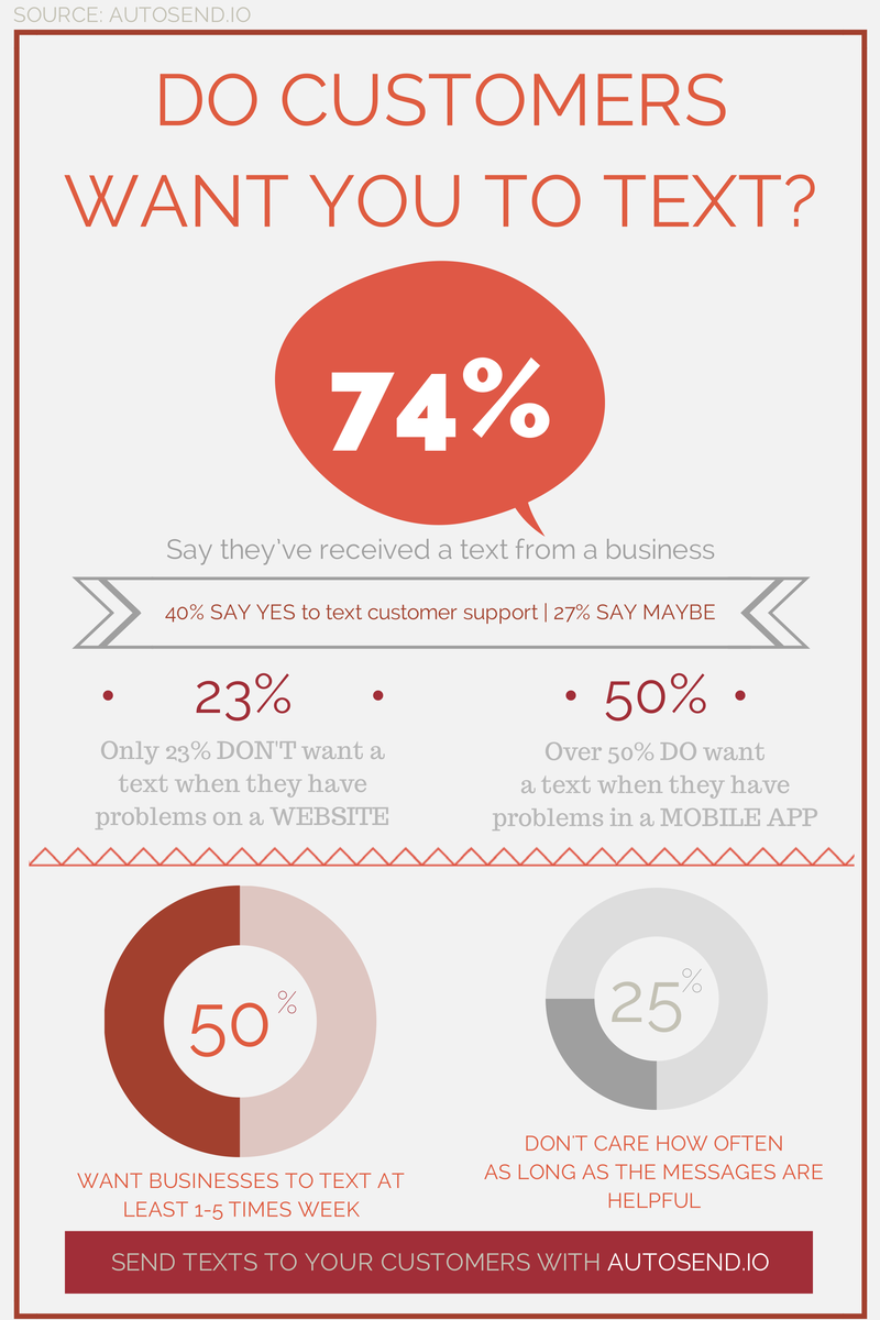 SMS infographic 2014 businesses texting customers